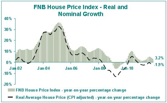 South African Property - Residential House Price Index