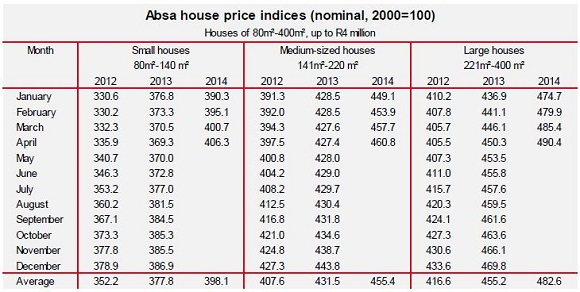 Absa forex rates