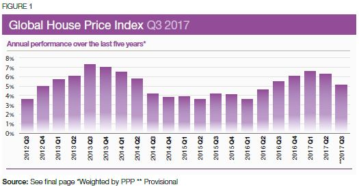Knight Frank Global House Price Index Q3 2017